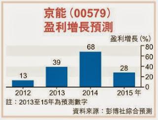 京能清潔能源 579 彭博社綜合預測