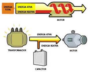 Fator de potencia formula