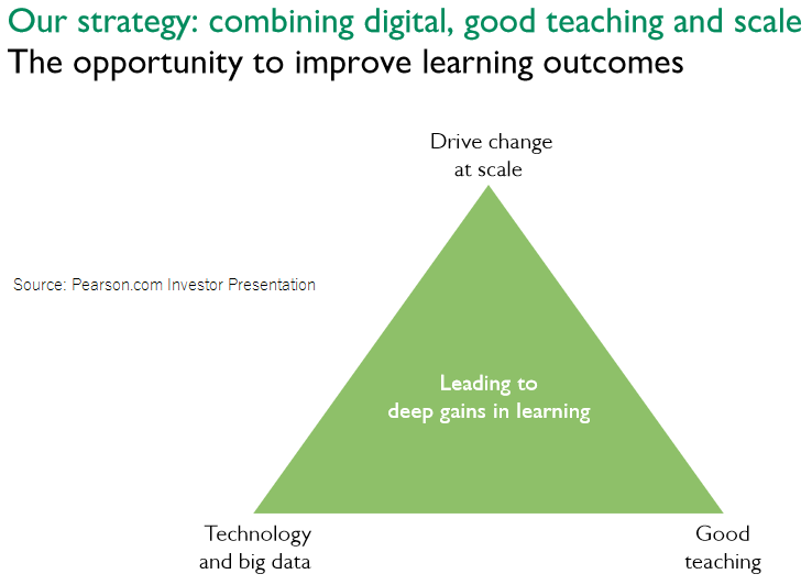 Pearsons strategy of combining digital, teaching and scale