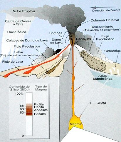 Imagen de un volcán indicando sus partes (detallado)