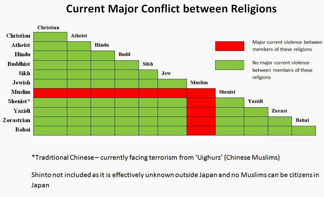 a comparison of the conflict between the christians and the muslims Difference between christians and muslims difference between christians and muslims | difference between conflict and hostility between them selfs an.