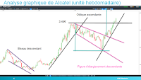 analyse technique alcatel lucent haussier