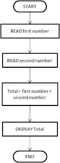 karkandu sequential control algorithm flowchart pseudocode தமிழ் கல்வி கற்கண்டு அல்காரிதம் கம்ப்யூட்டர் புரோகிராமர் புரோகிராம்