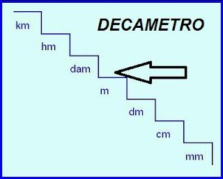 Equivalencia del decámetro