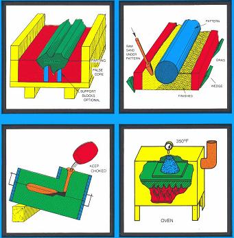 sand casting process advantages and disadvantages