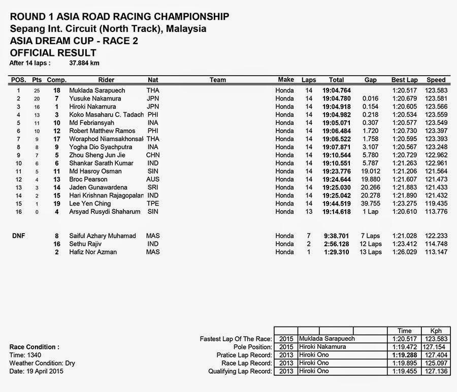Hasil Race 2 ASIA DREAM CUP ARRC Sepang Malaysia 2015