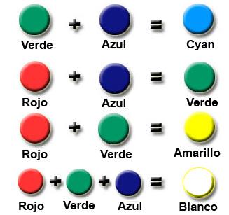 ¿Cuales son los colores terciarios,cuaternarios y los