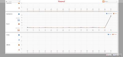 Pinterest Analytics Özelliği