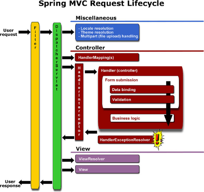 Absolute seasoned curiosity for Spring 4 architecture diagram