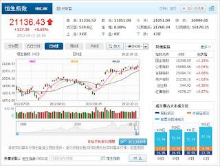 中国株コバンザメ投資 香港ハンセン指数1012