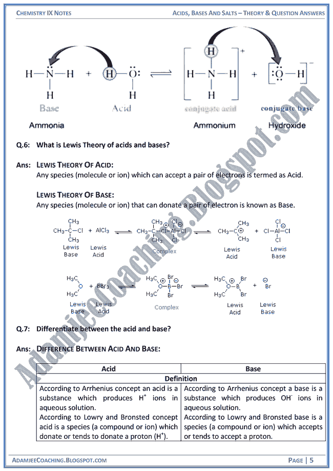 acids-bases-and-salts-theory-notes-and-question-answers-chemistry-ix