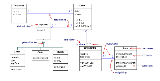 Anizah caesar contoh class diagram ccuart Images