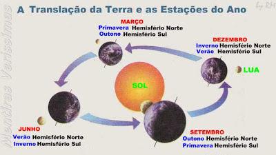 As estações do ano conforme vai se dando o movimento de translação da Terra.