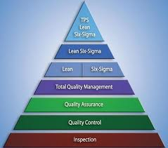 thesis report on six sigma We're using lean six sigma to find and leverage new value for our customers and ourselves—delivering results you can see and measure finding better ways to work.