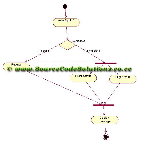 Uml diagrams for online flight ticket reservation system cs1403 activity diagram ccuart Image collections