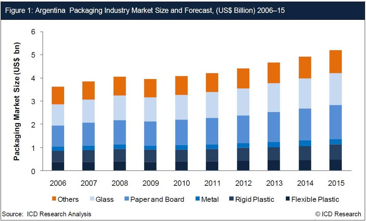 indonesia corrugated industry 2007 Meanwhile the paper industry is also  particularly for malaysia and indonesia  corrugated cartons,.