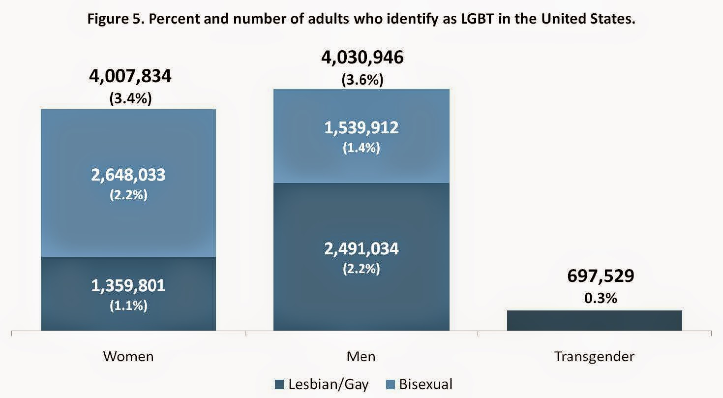 how many people are lesbian, gay, bisexual and transgender? | cross