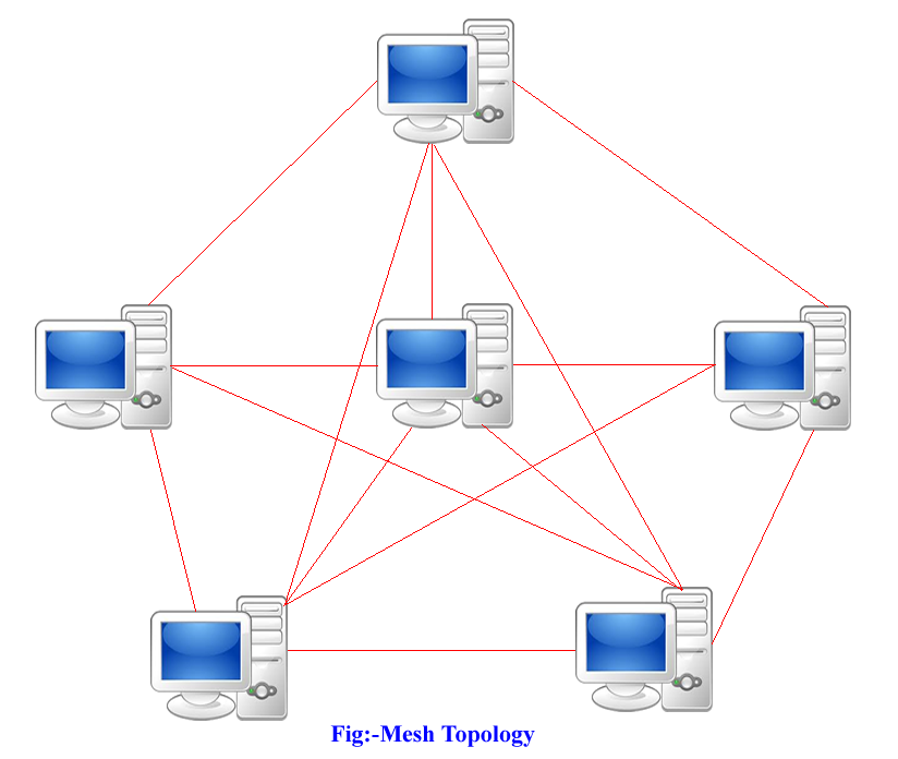 network topologies Bus topology bus topology is a network type in which every computer and network device is connected to single cable when it has exactly two endpoints, then it is called linear bus topology.