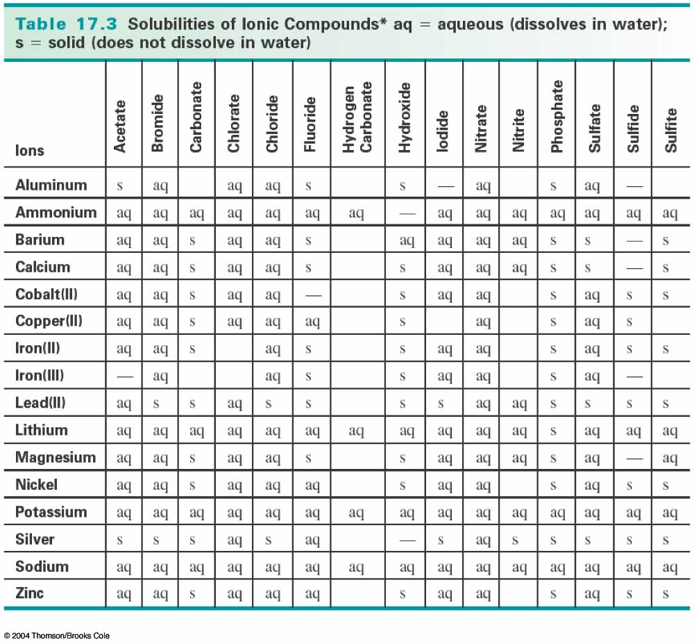 Excellent Table Solubility Chart 1000 x 927 · 127 kB · jpeg