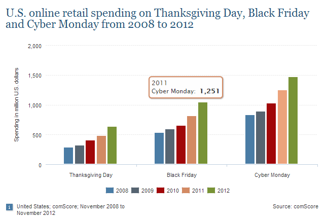This statistic shows the retail e-commerce spending on Thanksgiving Day, Black Friday and Cyber Monday in the United States from 2008 to 2012. On Cyber Monday 2011 which took place on November 28, online spending reached 1.25 billion U.S. dollars.
