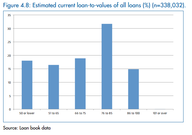 lender+loan+book+ltv.png