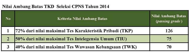 Kelulusan TKD Kementrian Perhubungan Tahun 2014