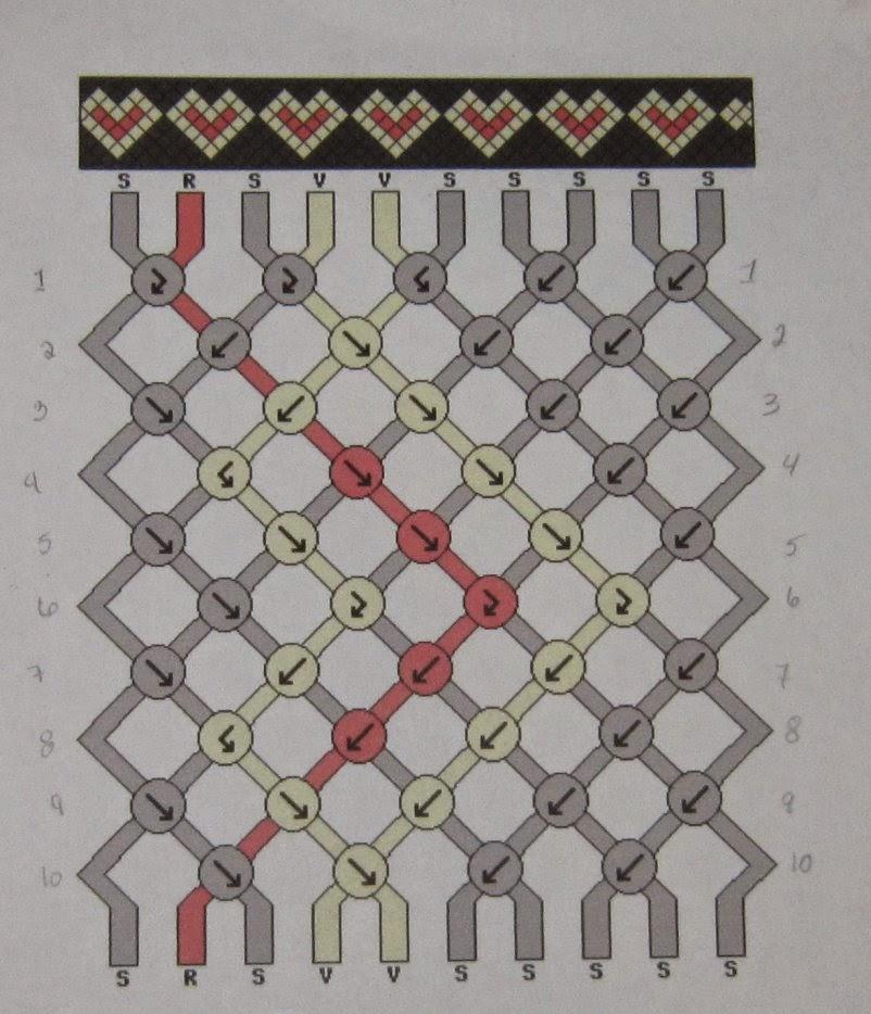 Tuto Bracelets brésiliens  3 Lire un pattern