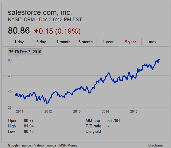 Salesforce.com, Inc. 5-year Stock Chart