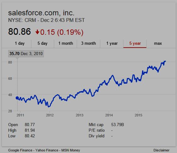 Salesforce.com, Inc. 5-year Stock Chart