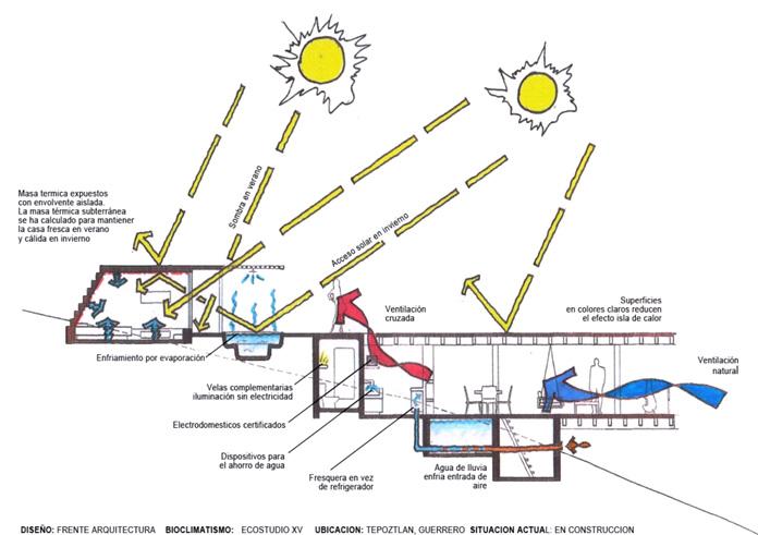 Ecostudio xv bioclimatismo - Arquitectura bioclimatica ejemplos ...
