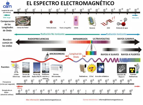 Interferencia de ondas electromagneticas baixar pdf