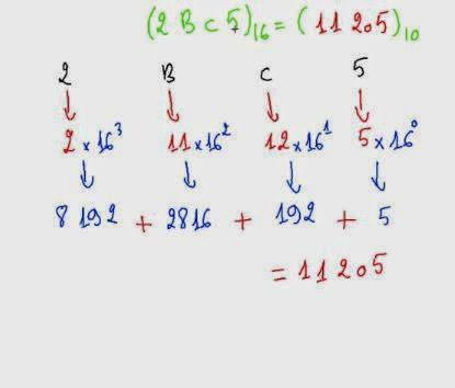Exercice 8 Système de Numération : convertir hexadécimal en décimal
