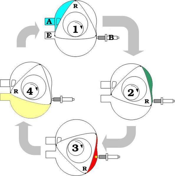 Rotaryengineillustrated Wankel Cycle