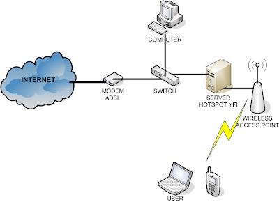 YFI Hotspot Manager network