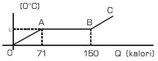 Grafik hubungan antara temperatur dengan kalor zat