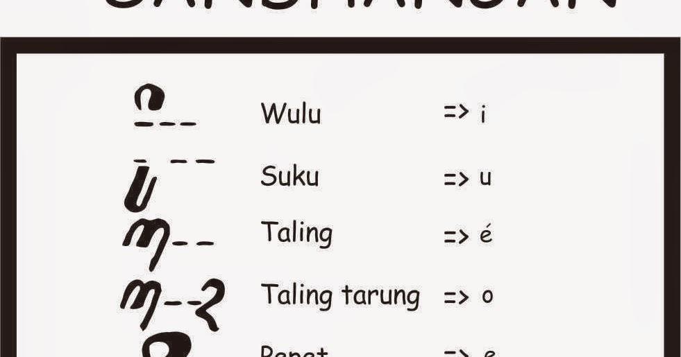 Sandhangan Aksara Jawa Info Kecil