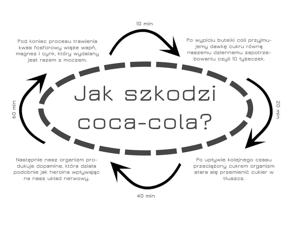 Jak szkodzi coca-cola? I po jakim czasie?