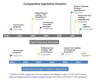 DPD vs GDPR - comparative timetables