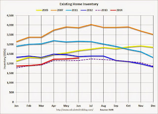 Existing Home Sales Inventory Monthly
