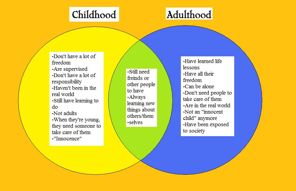 humanity in print similarities differences between childhood and similarities differences between childhood and adulthood