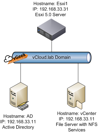 setup nfs server Nfs version 2 and 3 servers only provide (insecure) host-based  after changes  of the configuration file, the nfs server can be forced to re-read it with.