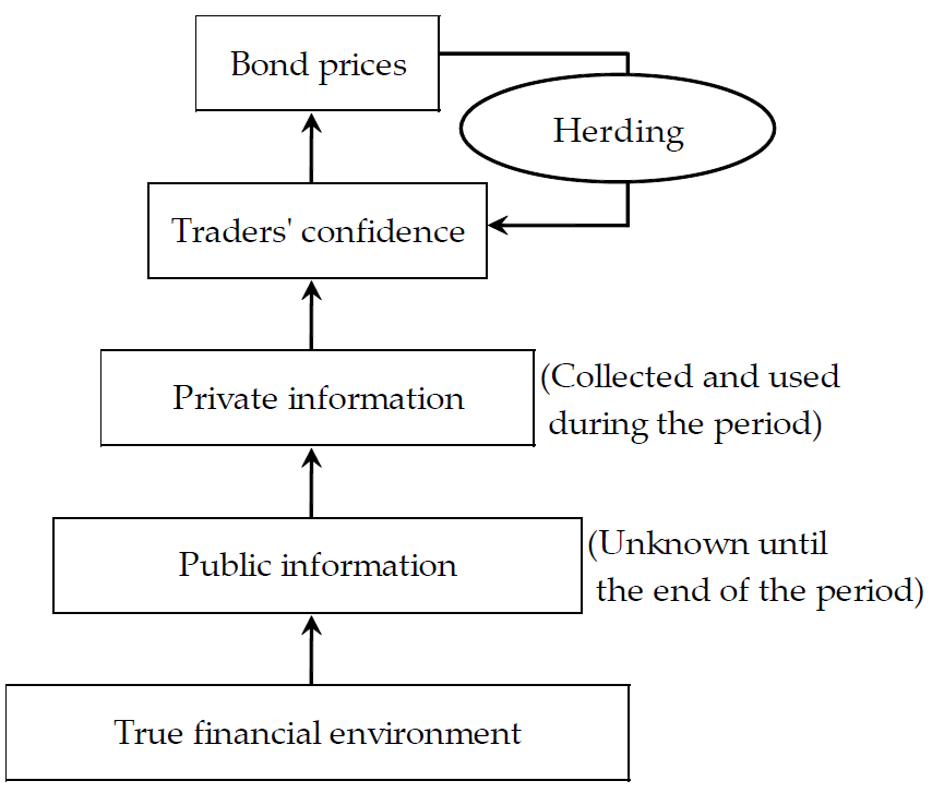 an analysis of instability in financial markets Response of financial markets to impulse from the real economy (minsky, 1982,   the analysis is on investigating the effect of financial instability on the real.