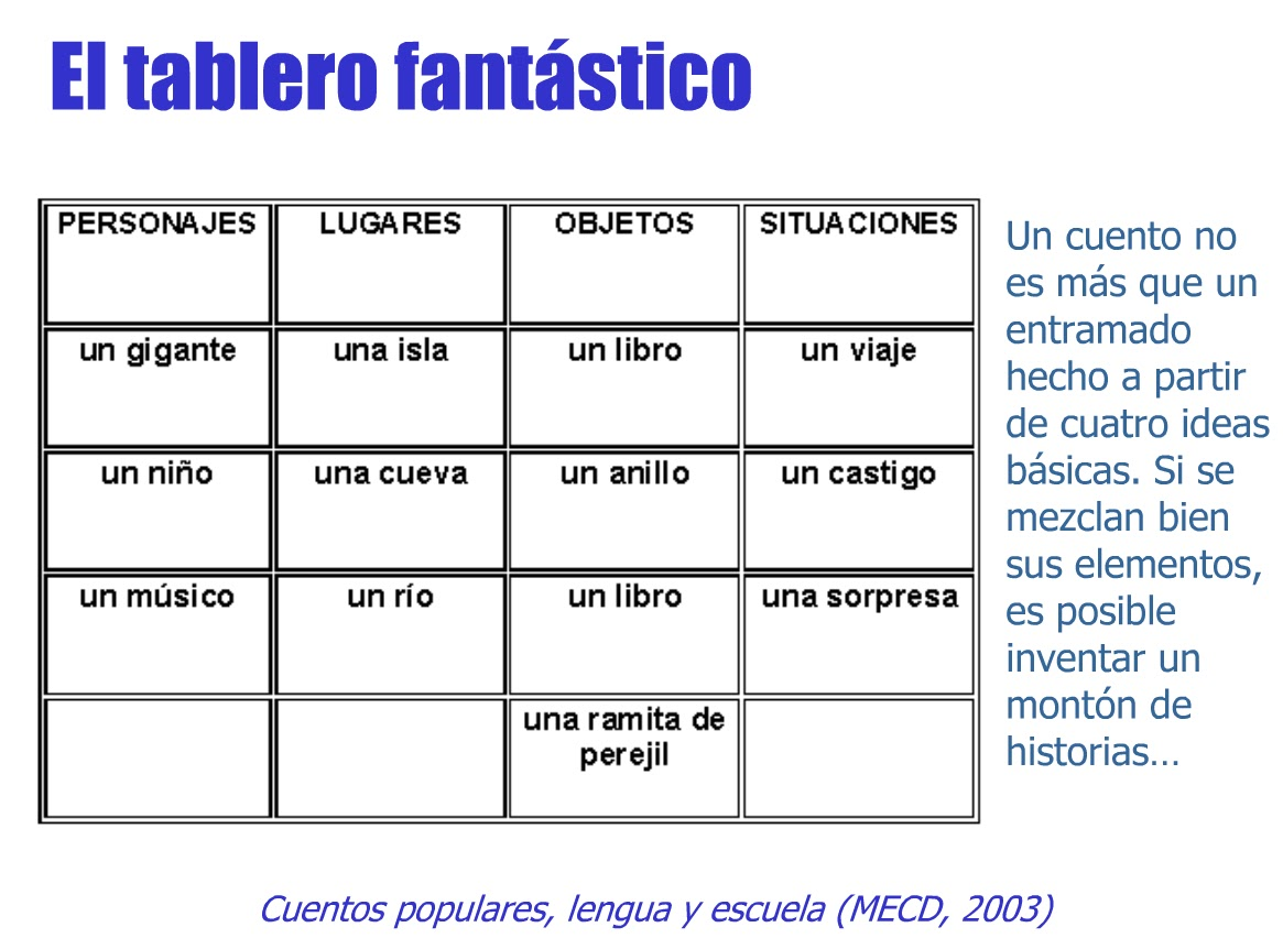 in spanish personajes essay Writing personal essays in spanish – part ii (ensayos personales parte ii) november 21, 2013 by kelly leave a comment our personal essay unit is moving faster than i had anticipated.