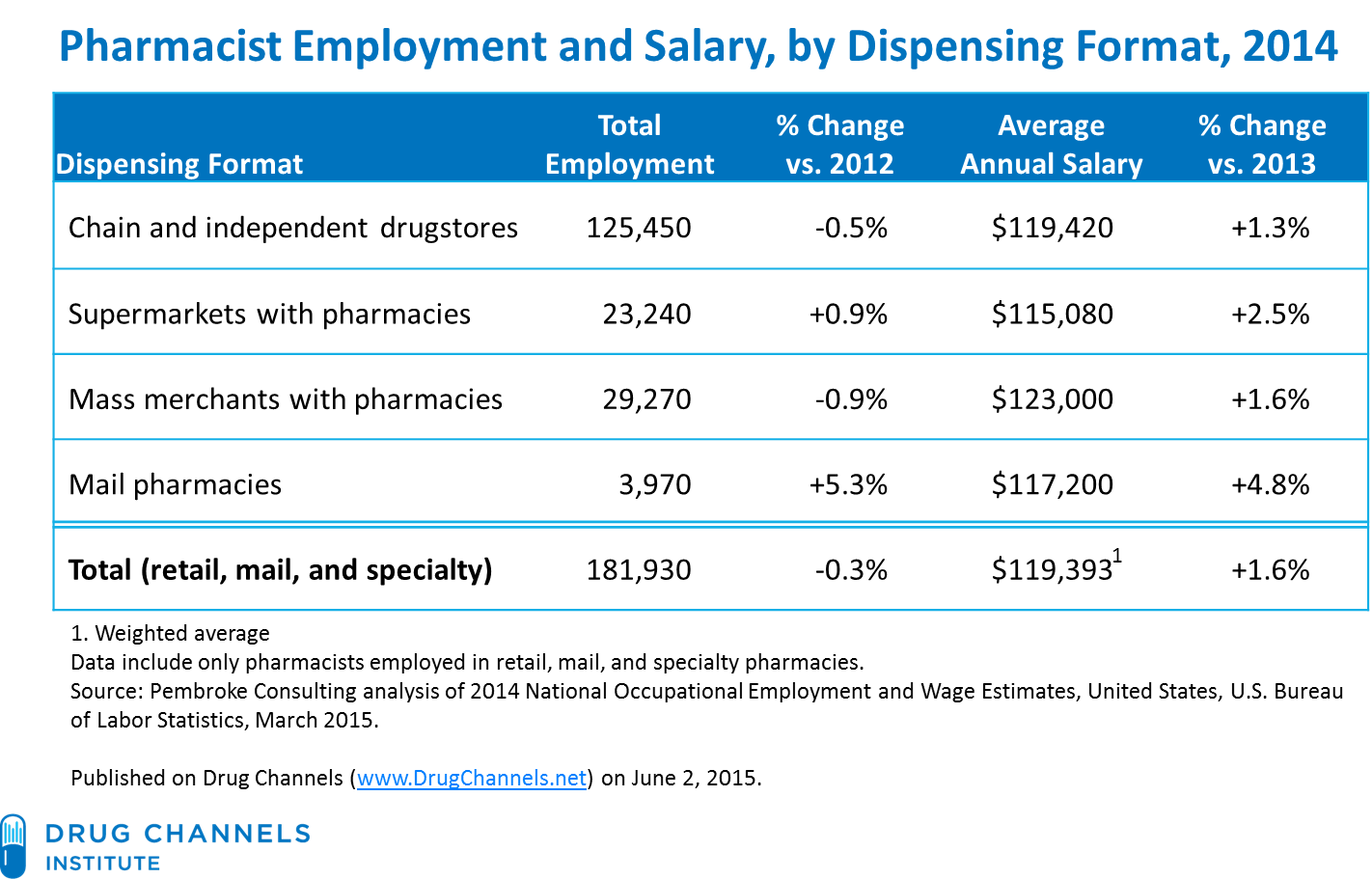 a rising pharmacist Rising health care spending have sparked considerable interest in how new drugs are discovered, tested, and sold—and in how well those processes serve the.