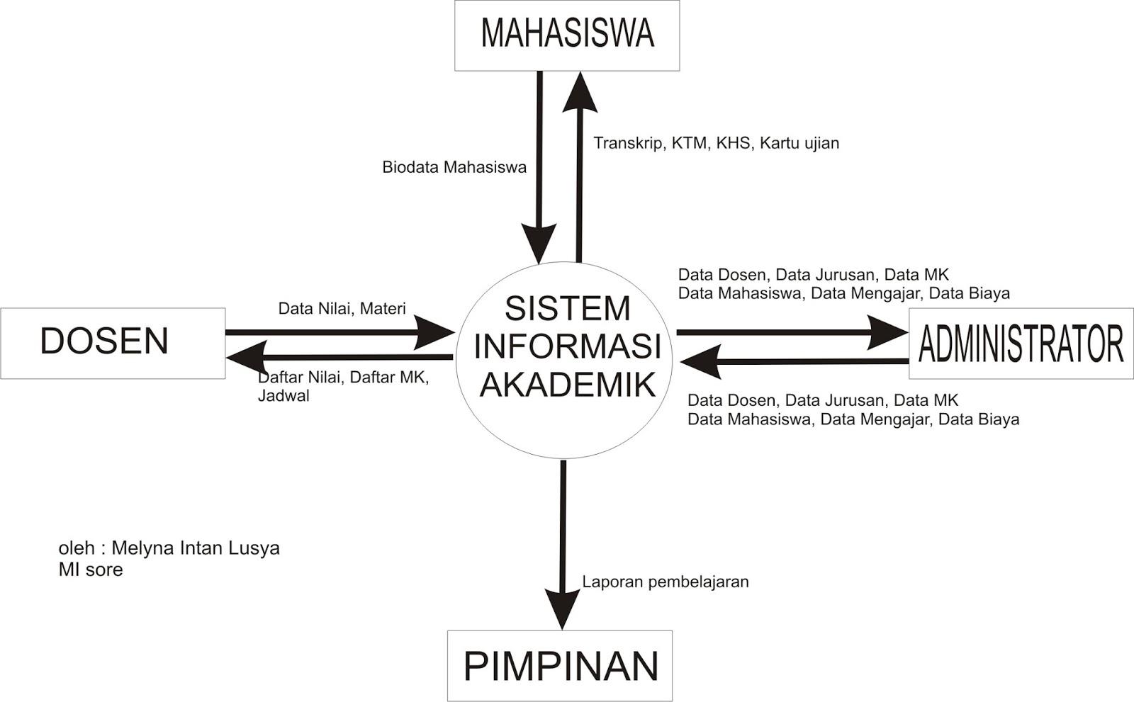Blog pembelajaran analisis perancangan sistem informasi diagram konteks ccuart Images