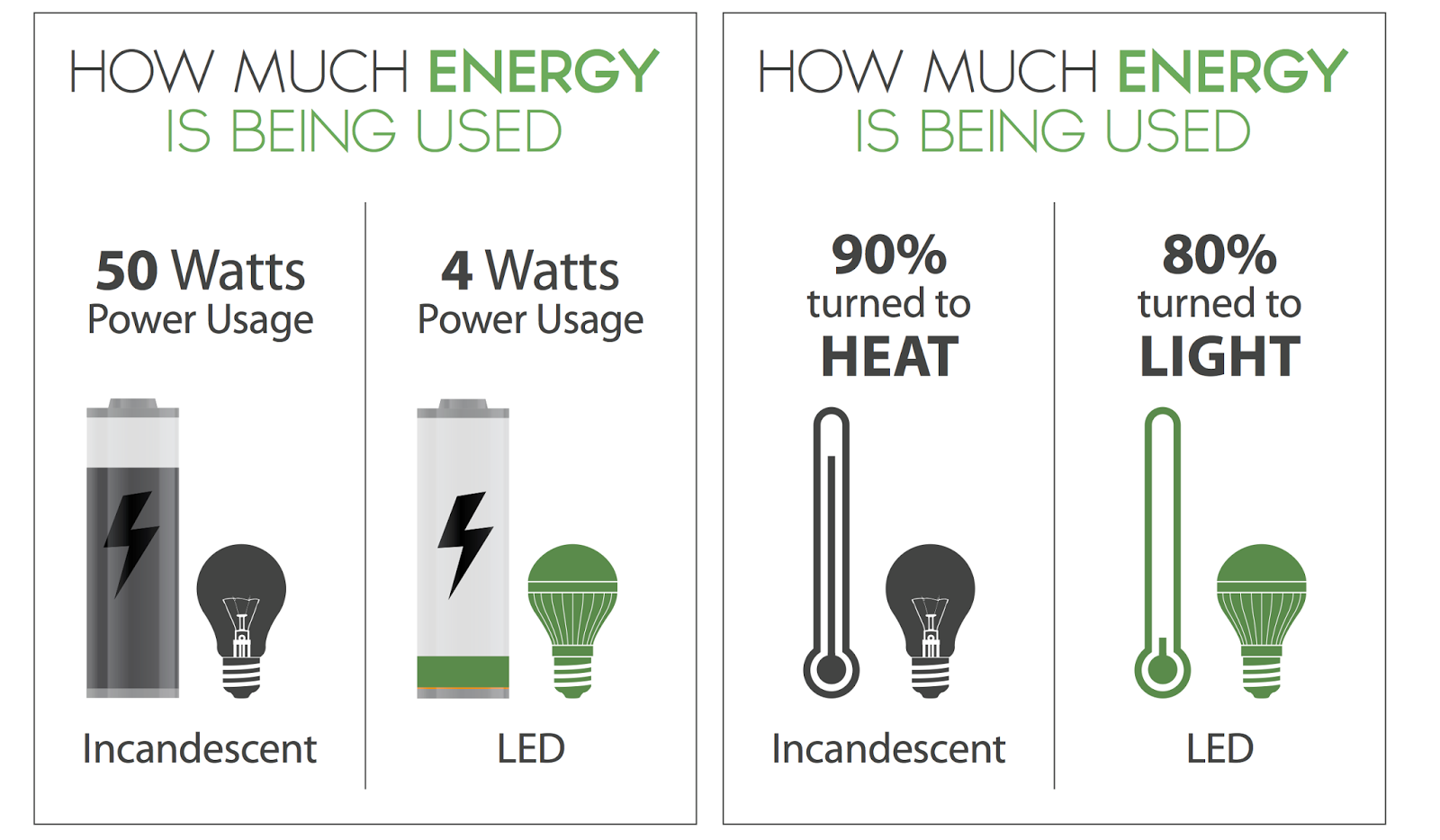 Image gallery led light bulb efficiency for Energy efficiency facts