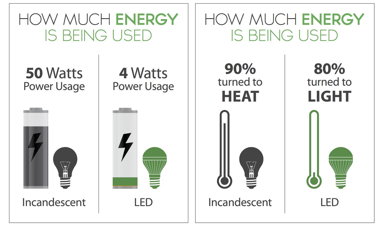 Image Gallery Led Light Bulb Efficiency