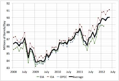 2012 Global Fuel Supply Still Flat thumbnail