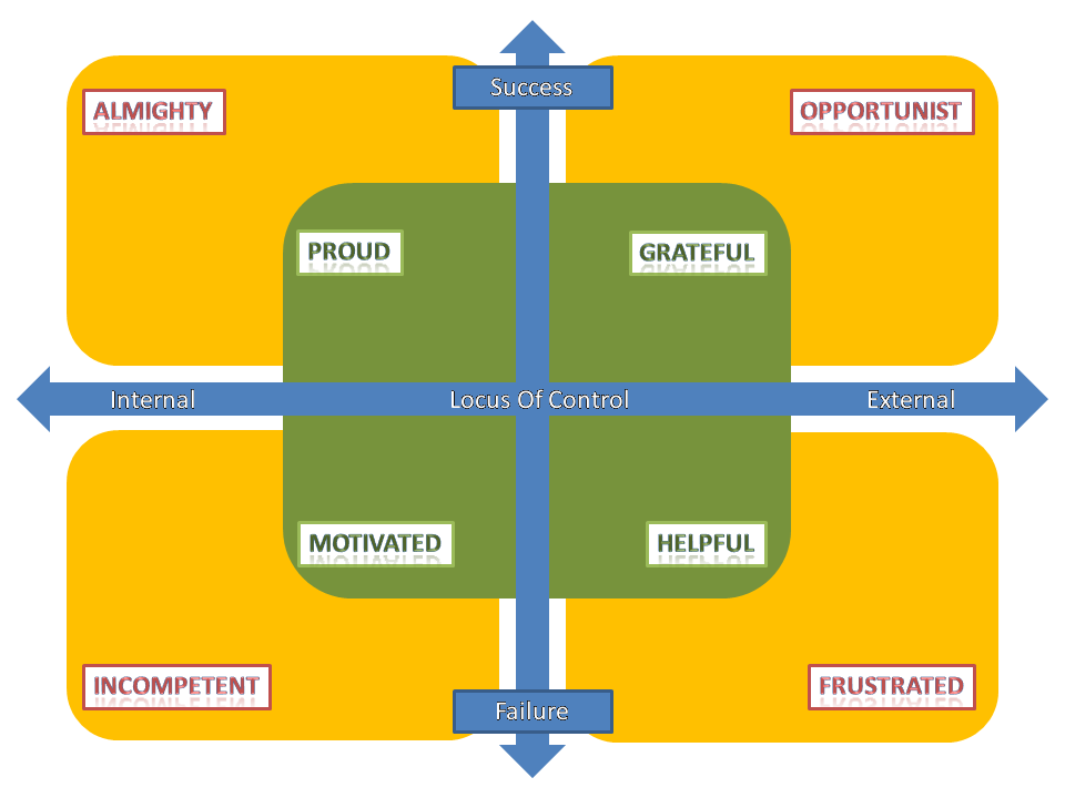 Project Management and Locus of Control - Part 01