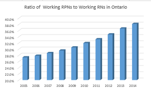 Practical Nurses are catching up to Registered Nurses